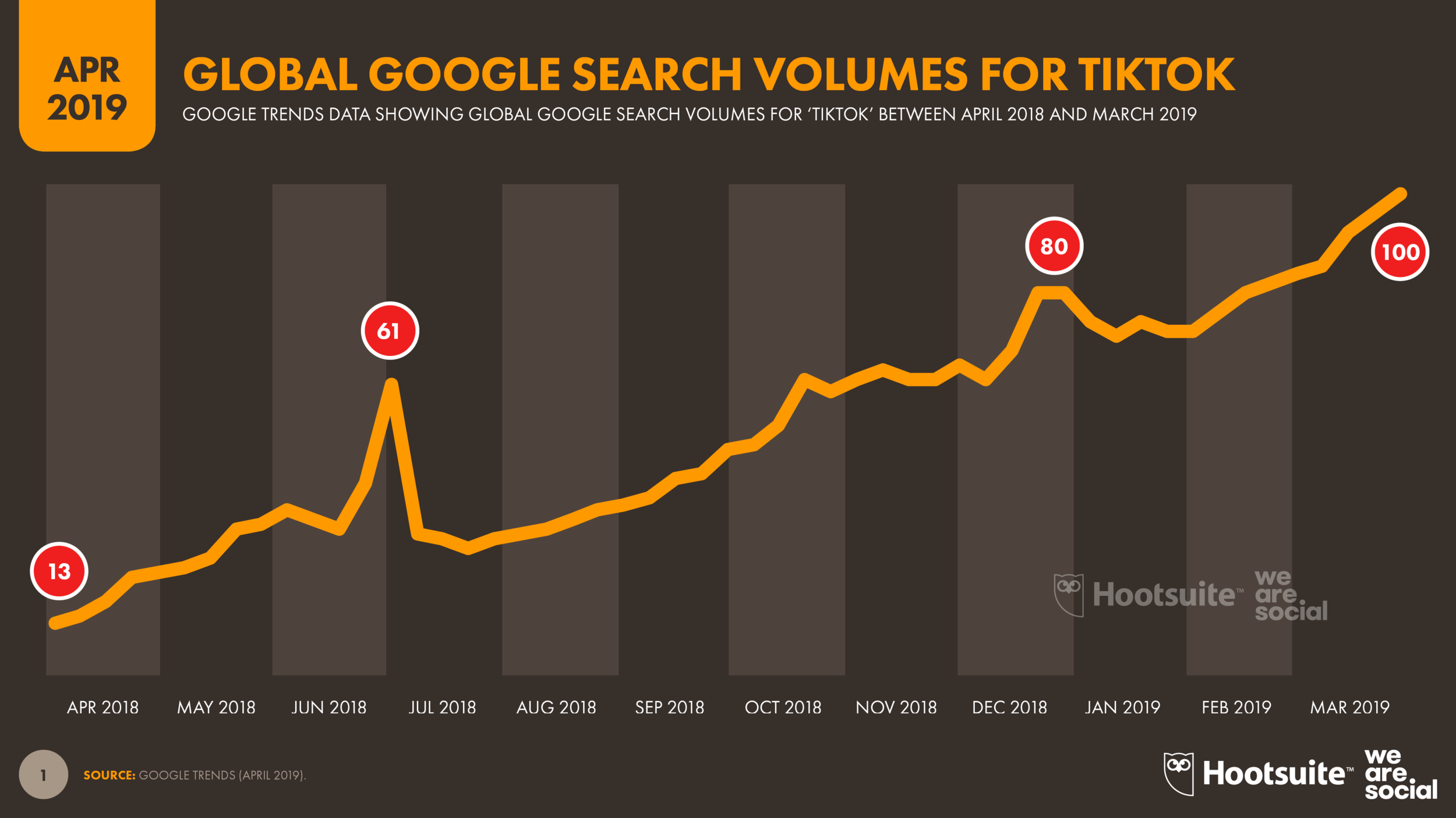 Growth in Global Searches for TikTok April 2019 DataReportal