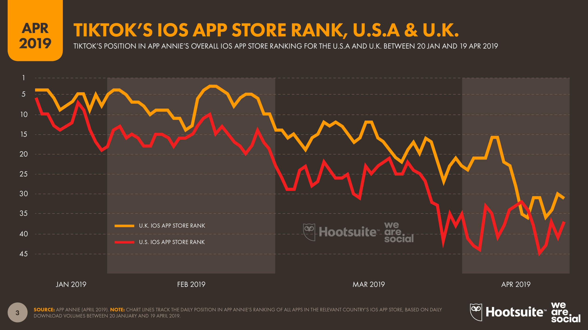 TikTok's IOS App Store Rank for The USA and The UK April 2019 DataReportal