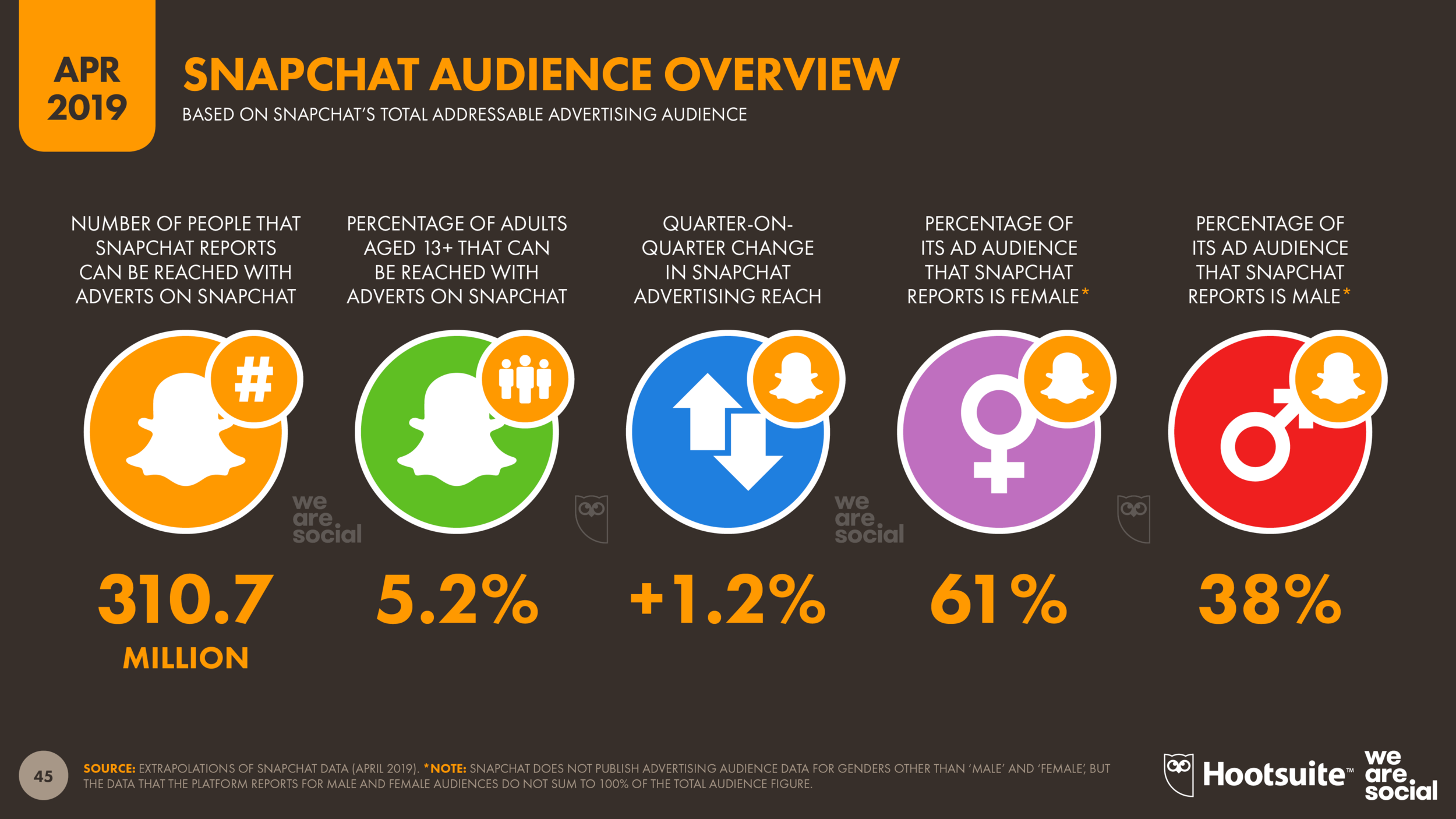 Global Snapchat Advertising Audience Overview April 2019 DataReportal
