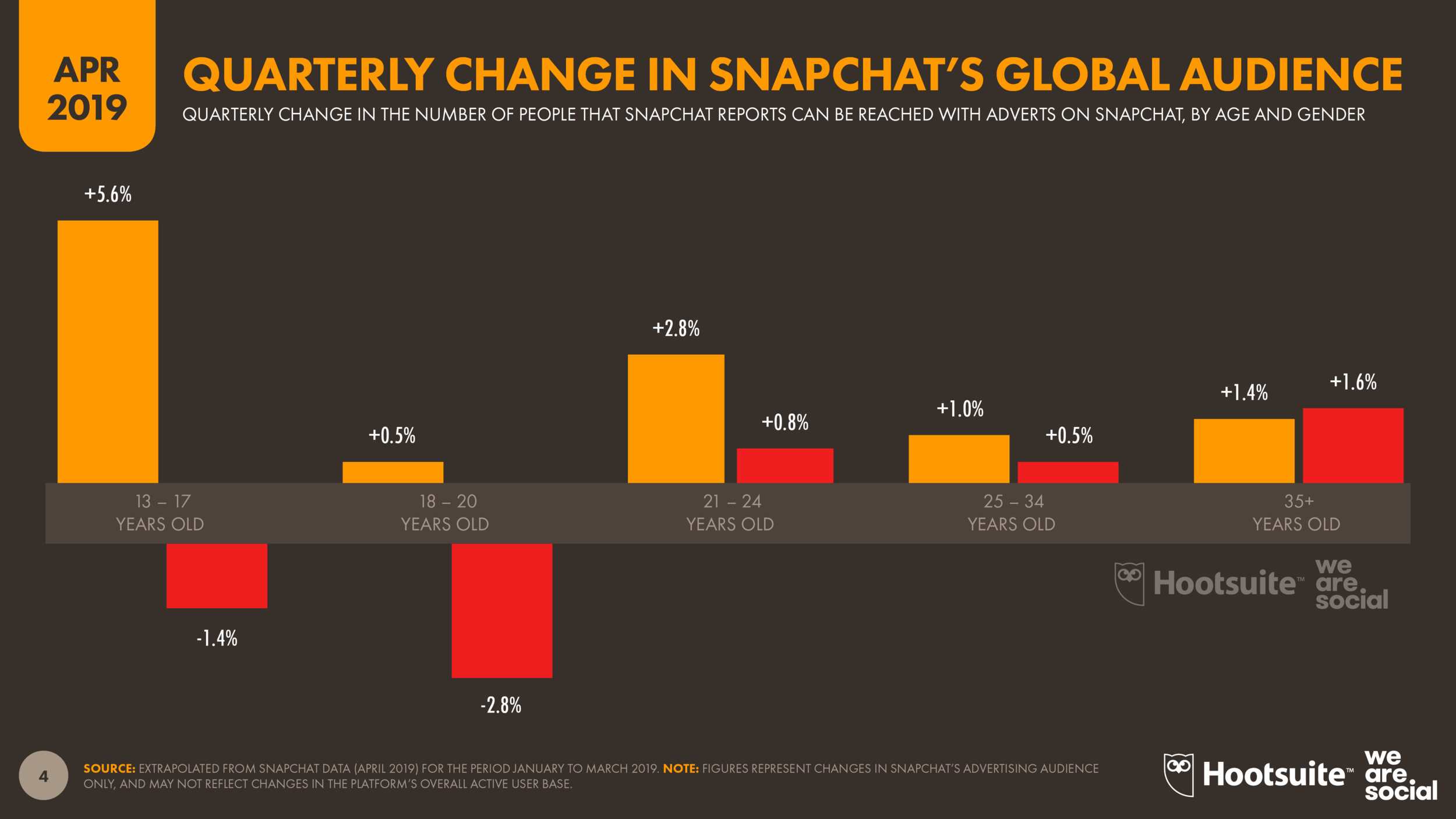 Quarterly Change in Snapchat Advertising Audience by Age Group and Gender April 2019 DataReportal