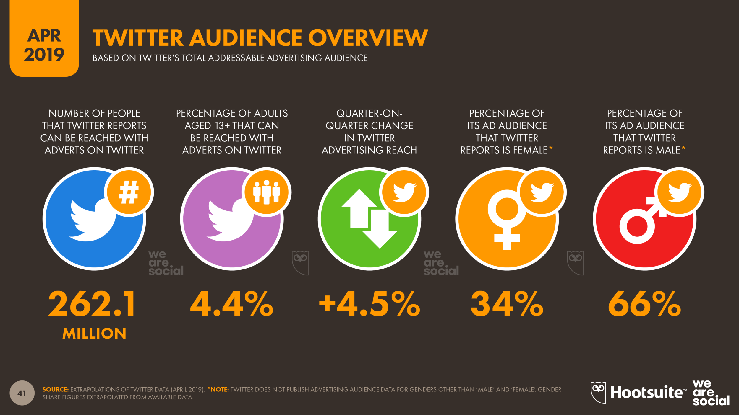 Global Twitter Advertising Audience Overview April 2019 DataReportal