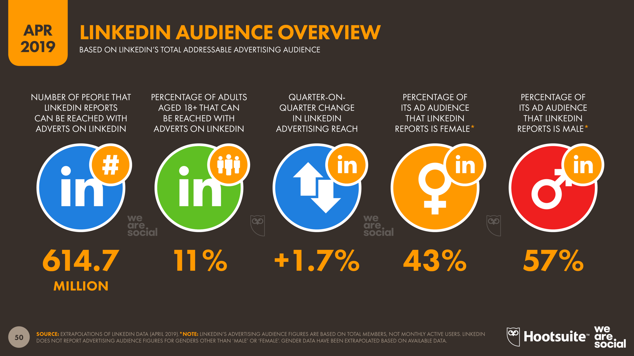 Global LinkedIn Advertising Audience Overview April 2019 DataReportal