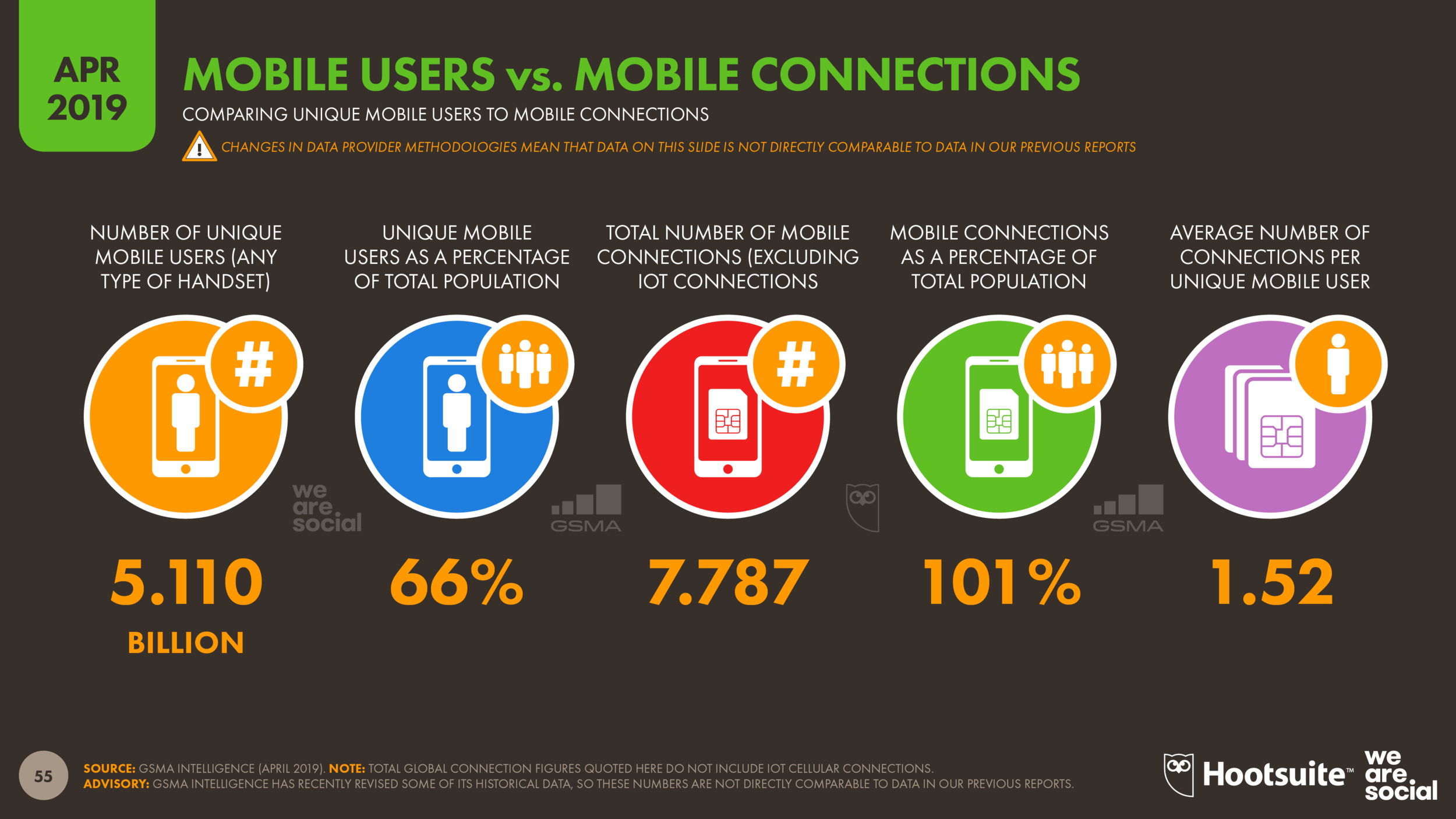 Mobile Users vs. Mobile Connections April 2019 DataReportal