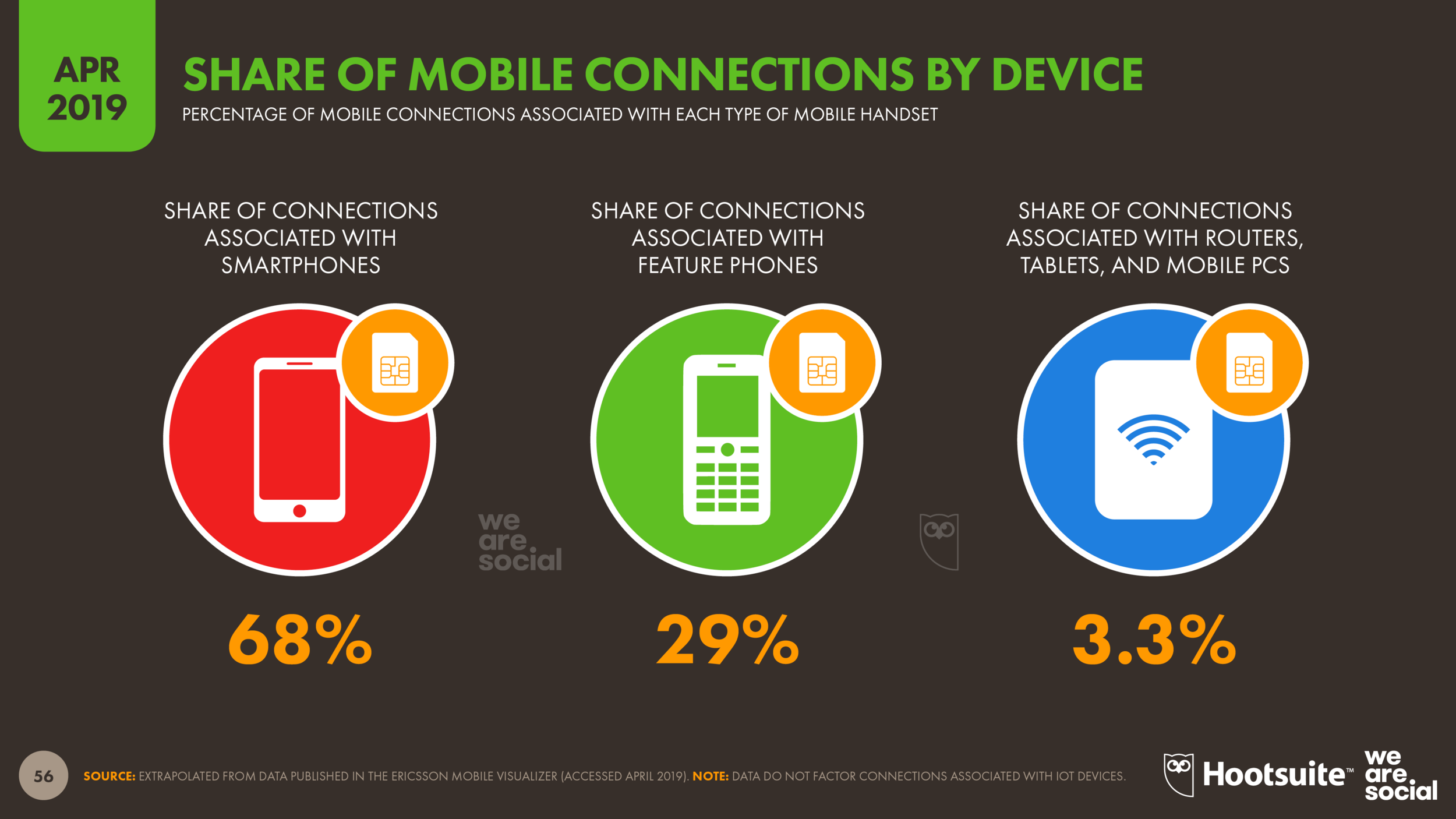 Share of Mobile Connections by Device Type April 2019 DataReportal