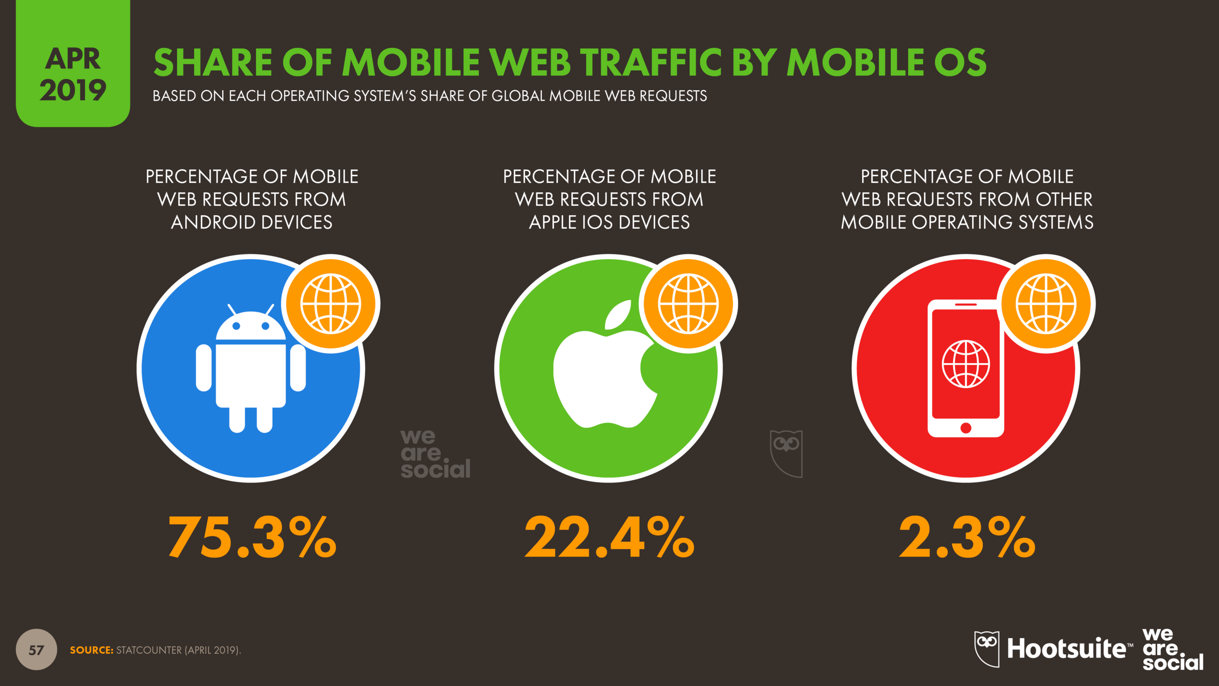 Share of Global Mobile Web Traffic by Operating System April 2019 DataReportal