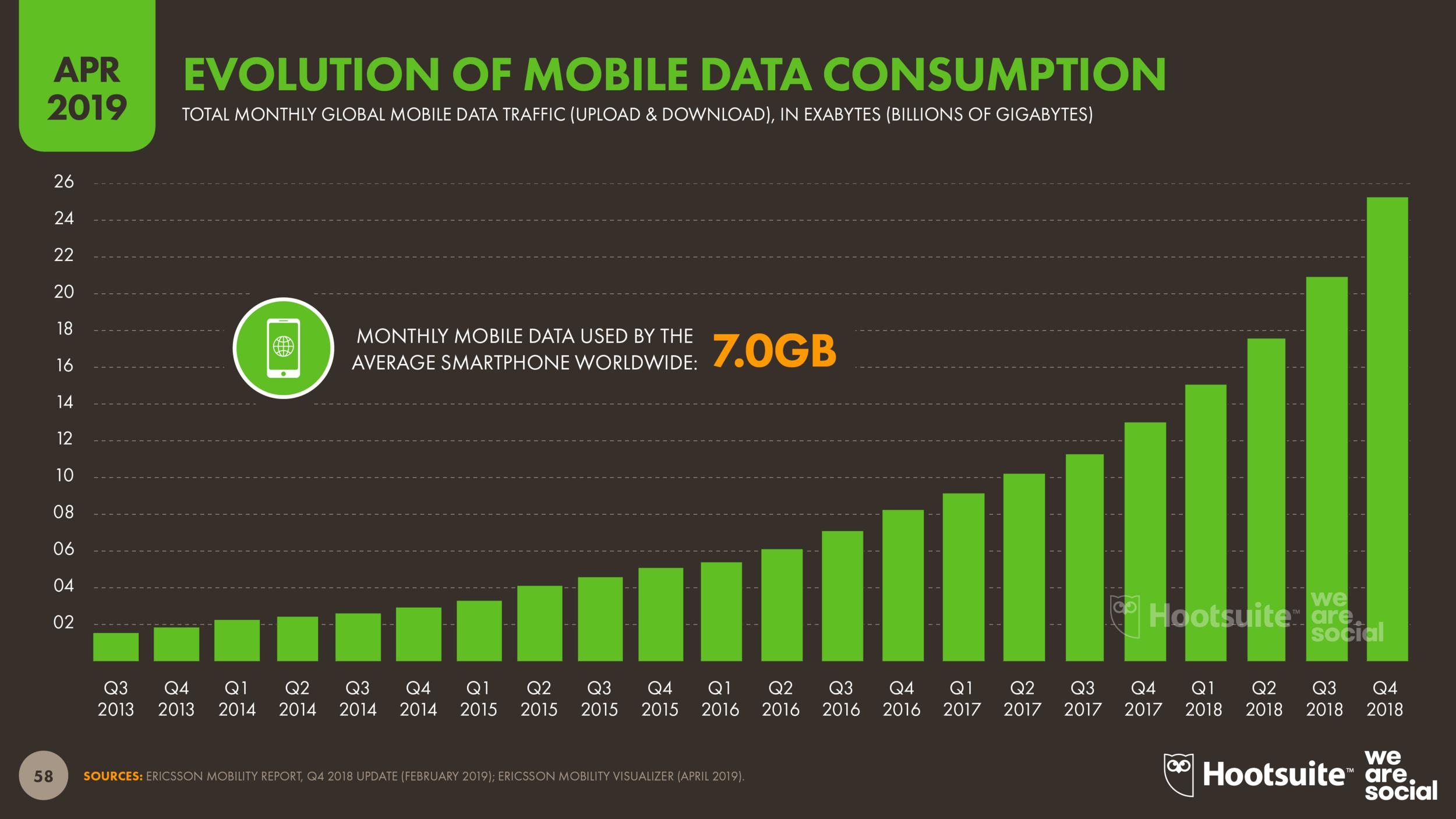 Digital 2019: Q2 Global Digital Statshot — DataReportal – Global