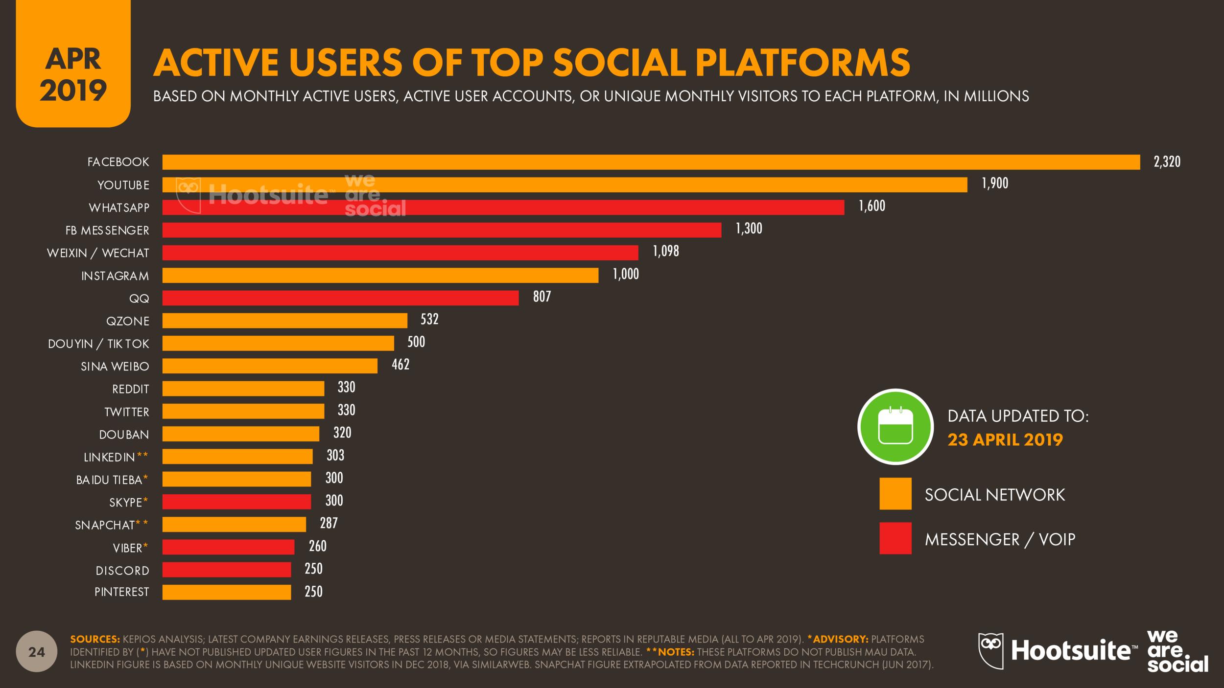 Social Media Global Platform Ranking April 2019 DataReportal