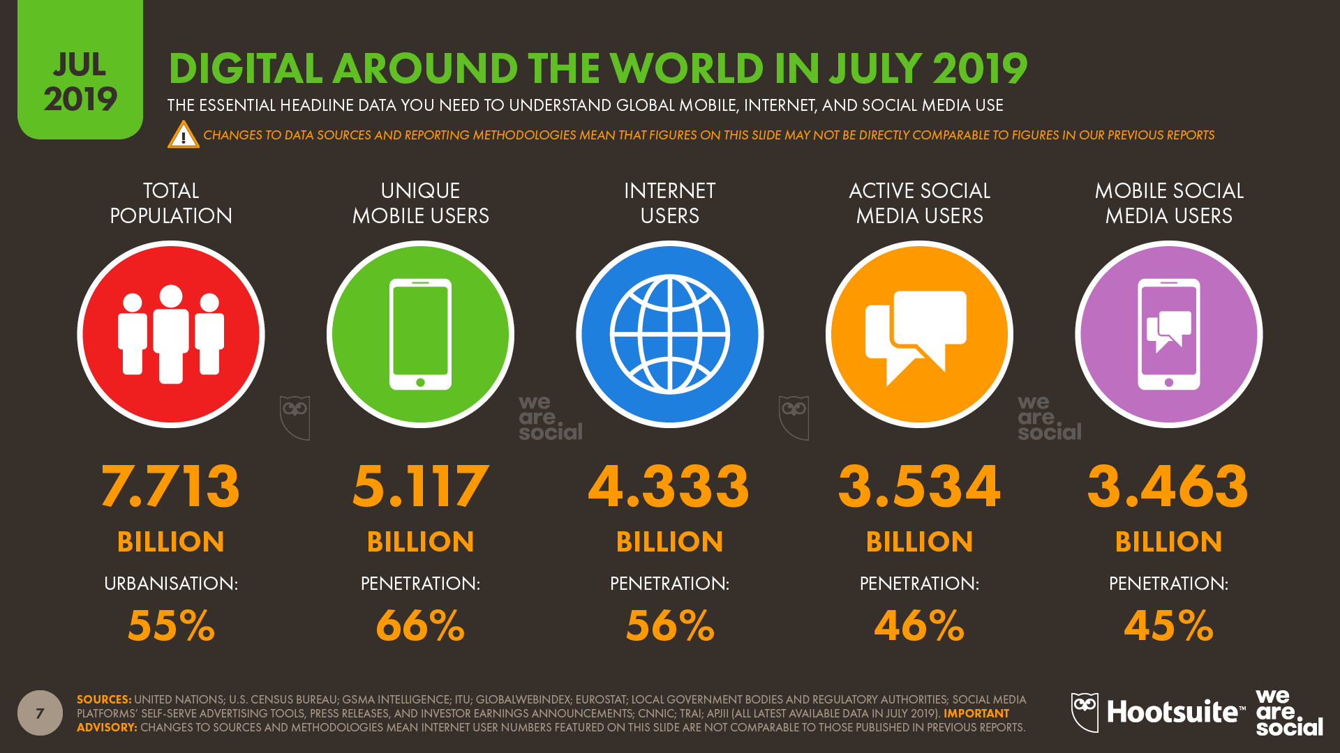 Global Digital Overview July 2019 DataReportal
