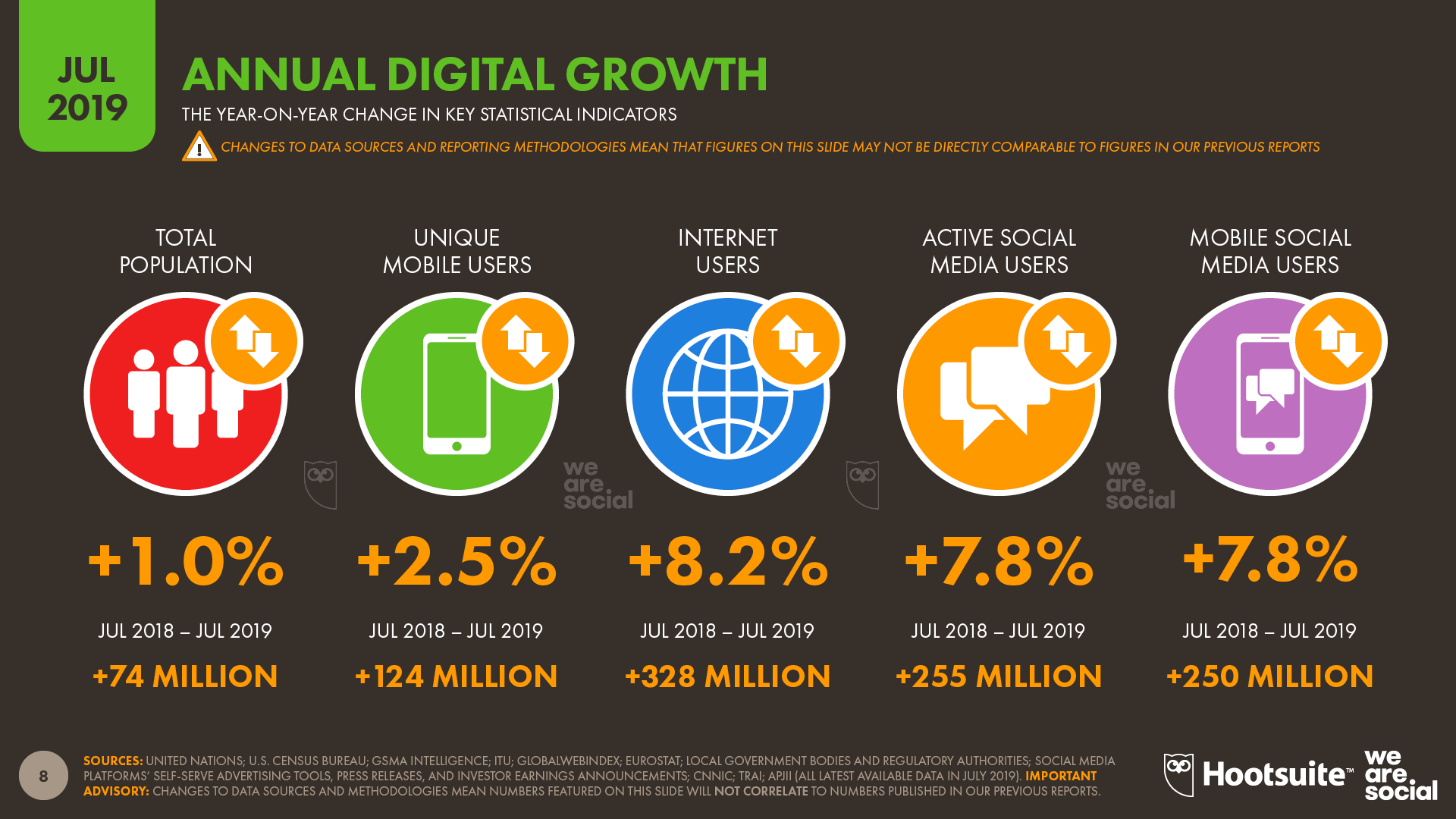 Annual Digital Growth Trends July 2019 DataReportal