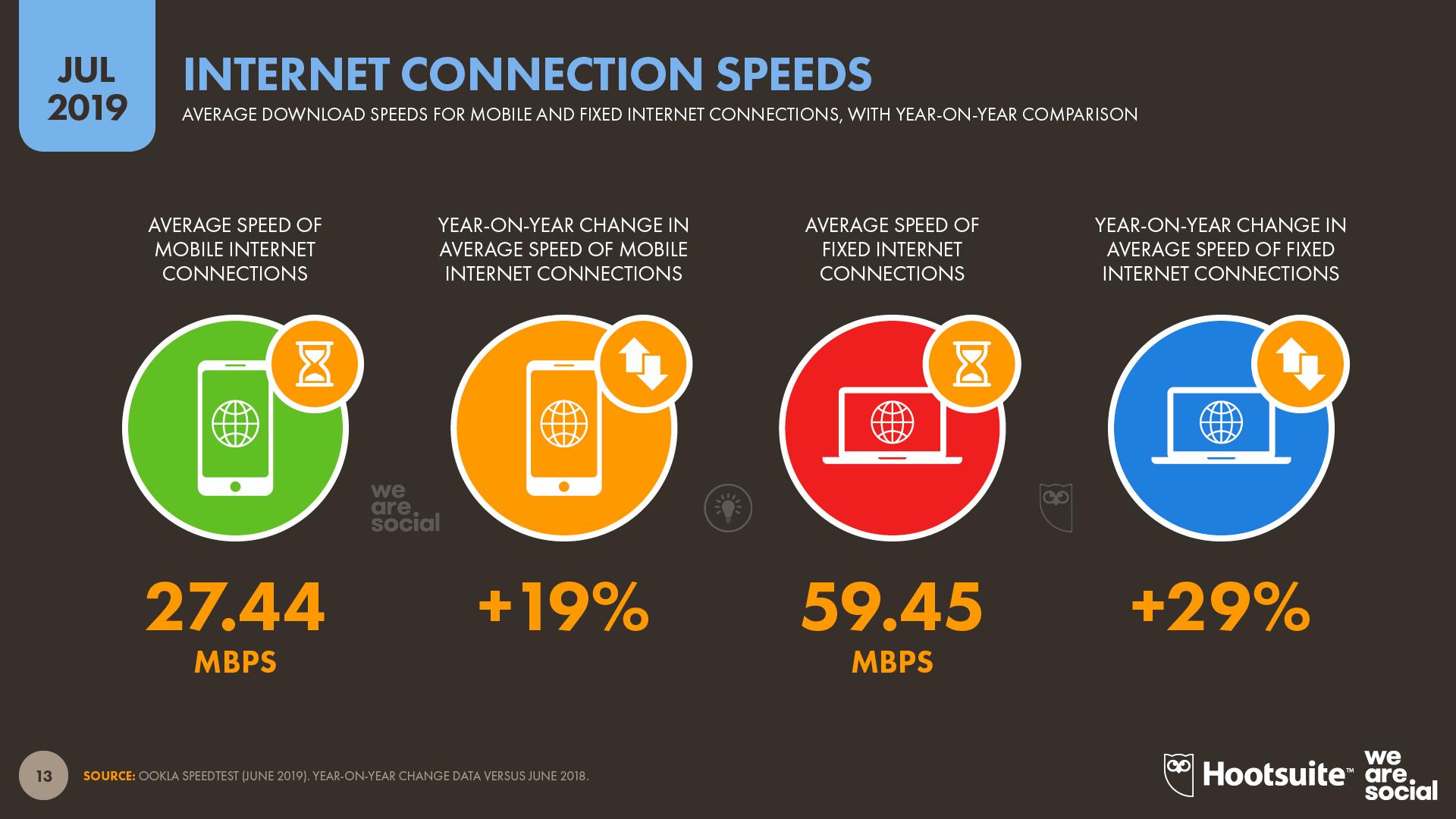 Average Global Internet Connection Speeds July 2019 DataReportal