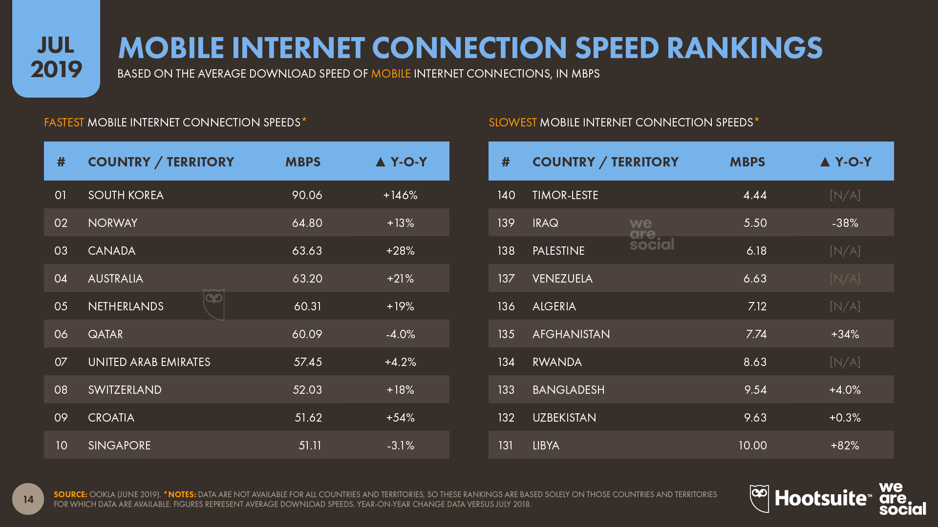 Mobile Internet Connection Speed Country Rankings July 2019 DataReportal