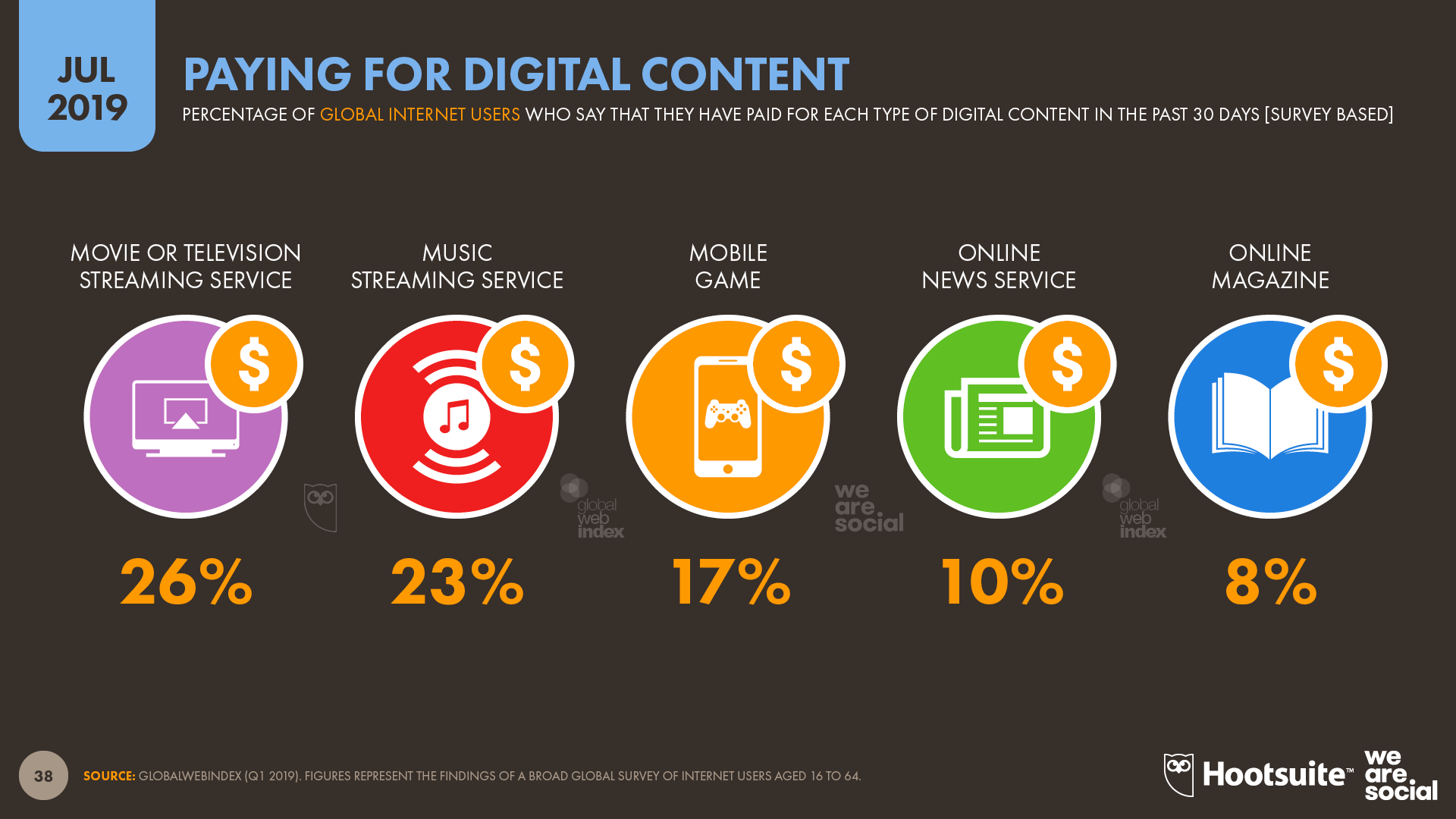 Percentage of Internet Users Paying for Different Kinds of Digital Content July 2019 DataReportal