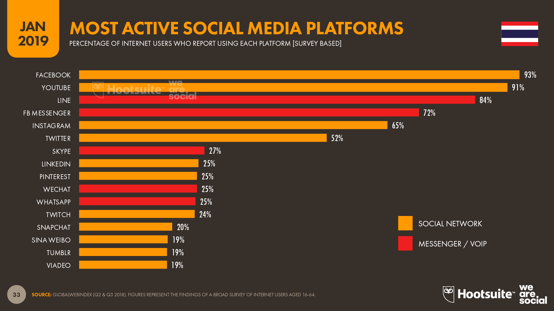 Top Social Media Platforms in Thailand January 2019 DataReportal