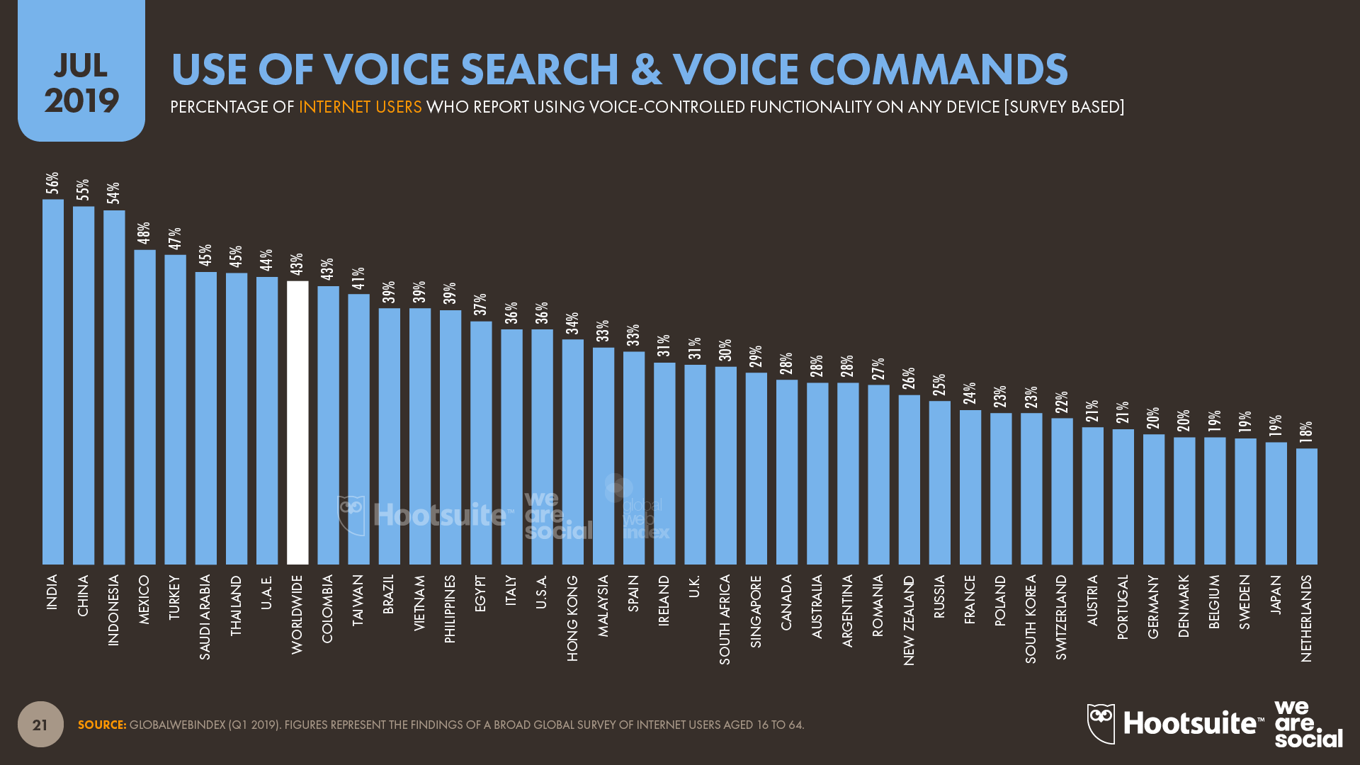 Use of Voice Search and Voice Commands by Country July 2019 DataReportal