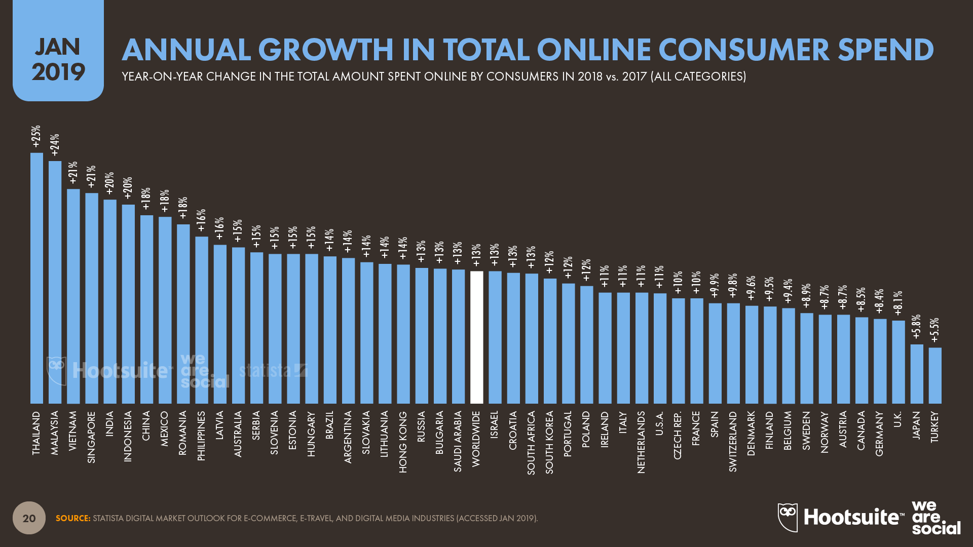 Annual Growth in Total Online Consumer Spend by Country January 2019 DataReportal