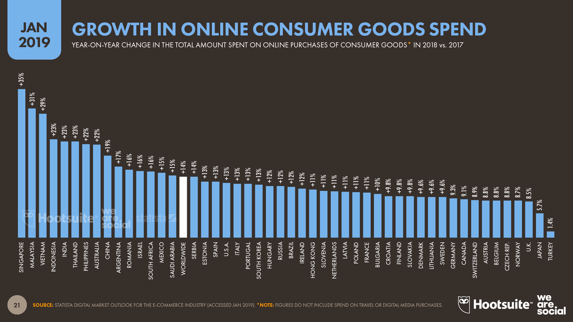 Annual Growth in Online Consumer Goods Spend January 2019 DataReportal