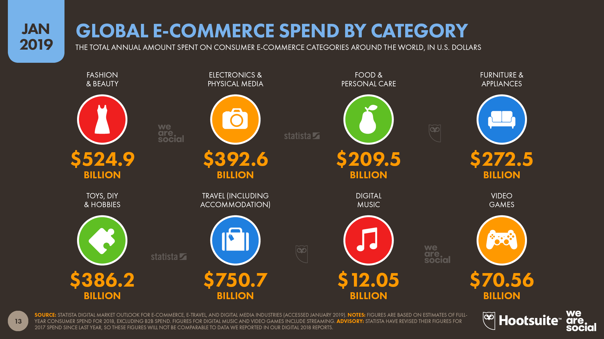 Global Ecommerce Spend by Category January 2019 DataReportal