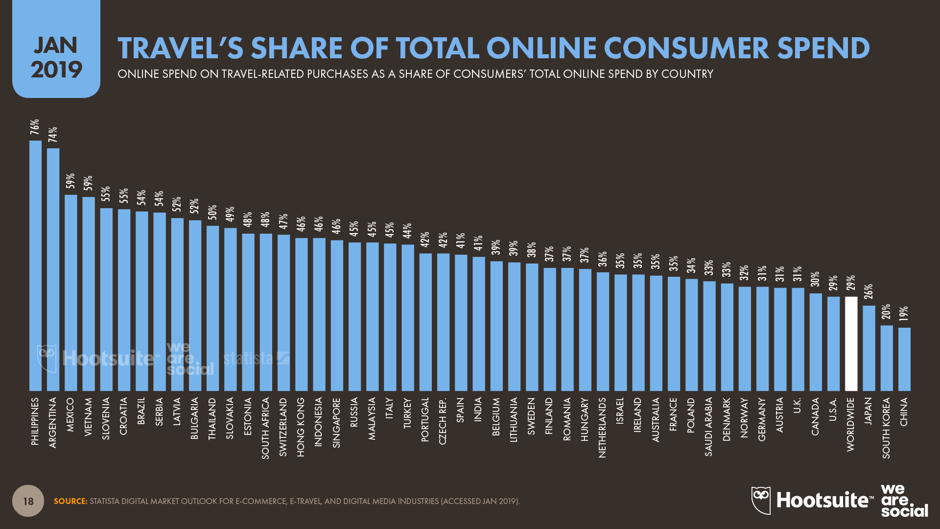 Travel's Share of Total Online Consumer Spend January 2019 DataReportal