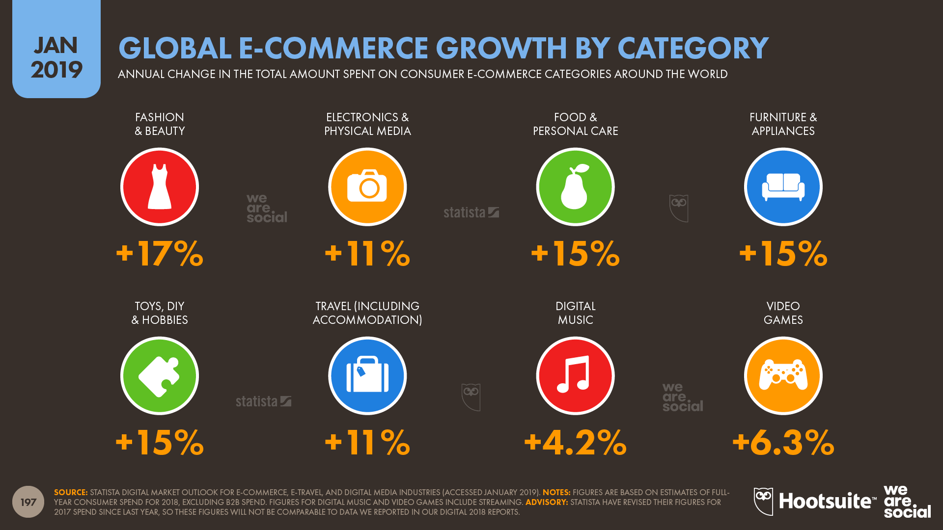 Global Consumer Ecommerce Growth by Category January 2019 DataReportal