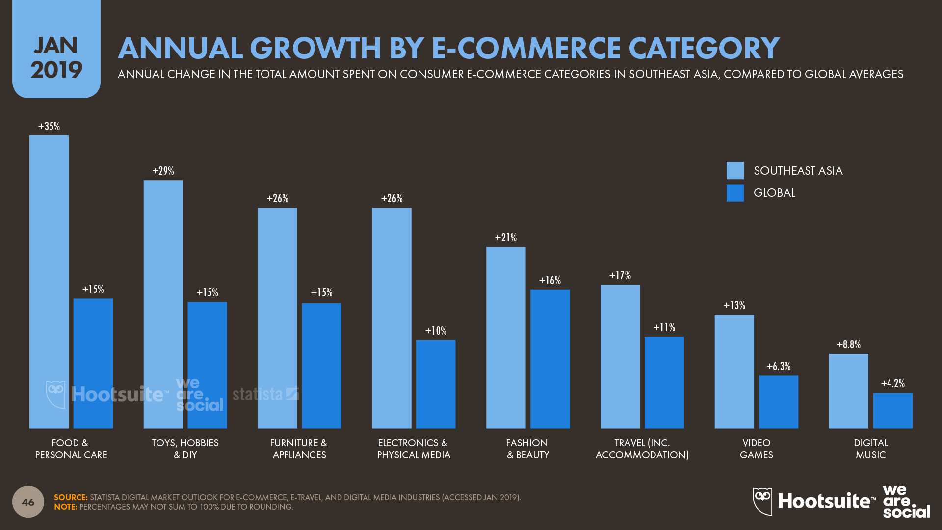Annual Growth by Consumer Ecommerce Category January 2019 DataReportal