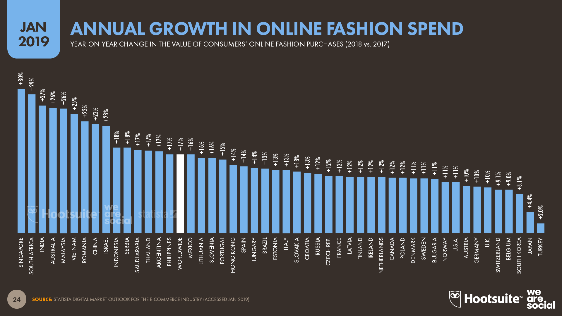 Annual Growth in Online Fashion Spend by Country January 2019 DataReportal