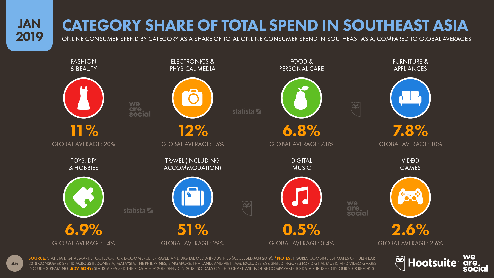 Annual Ecommerce Growth by Category in Southeast Asia