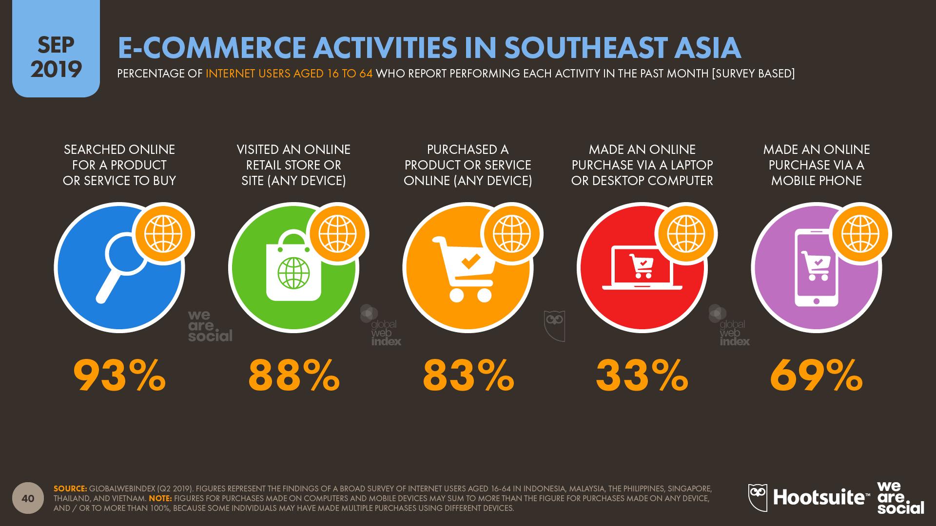 Ecommerce Activities in Southeast Asia September 2019 DataReportal