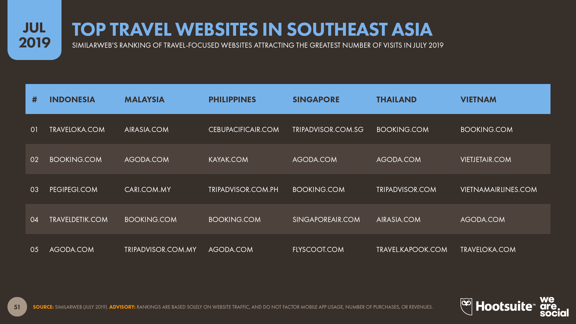 Top Travel Websites in Southeast Asia July 2019 DataReportal