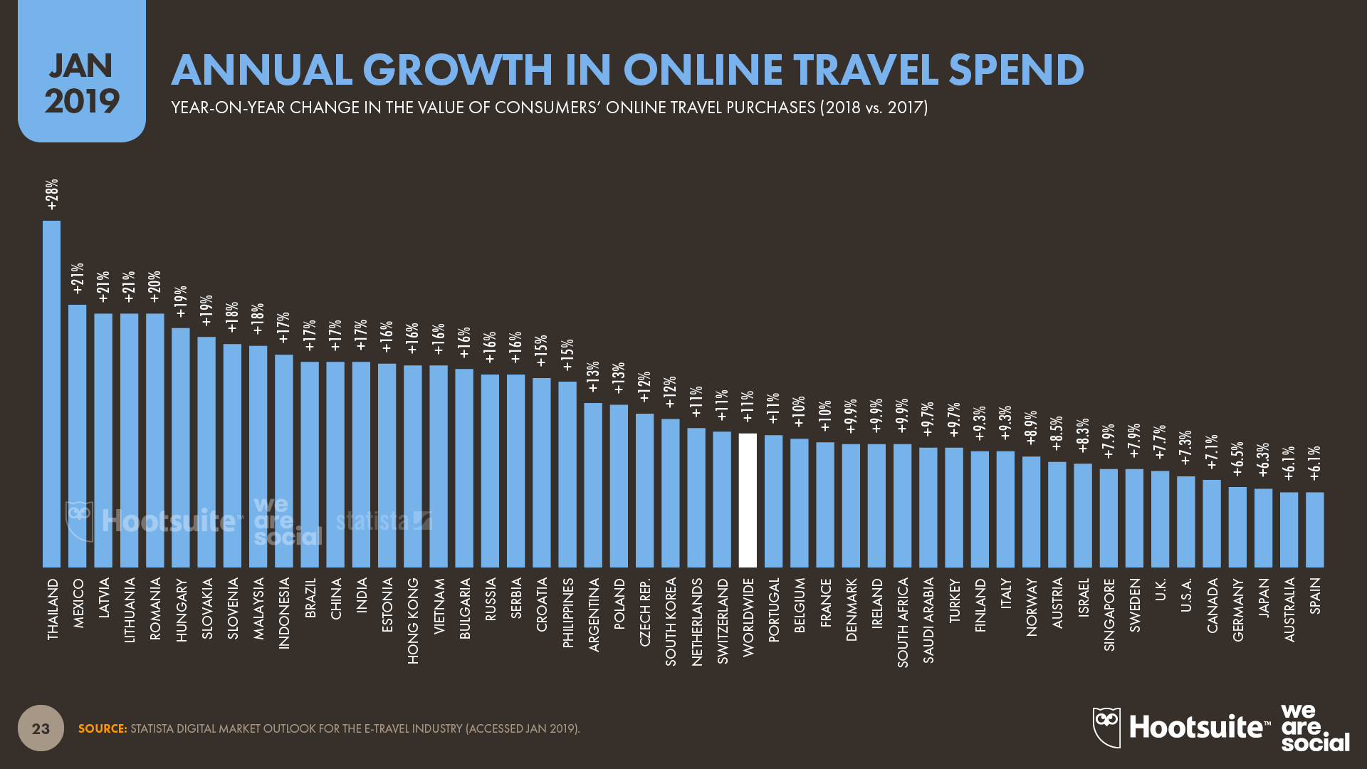 Annual Change in Consumers' Online Travel Spend January 2019 DataReportal