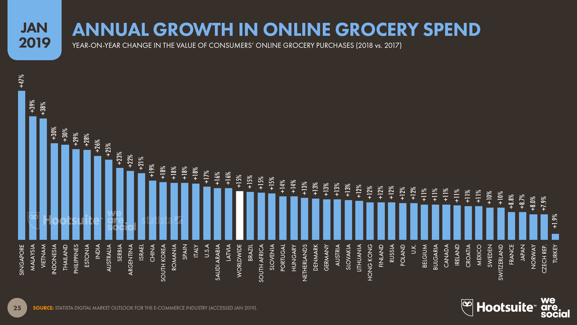 Annual Growth in Consumers' Online Grocery Spend by Country January 2019 DataReportal