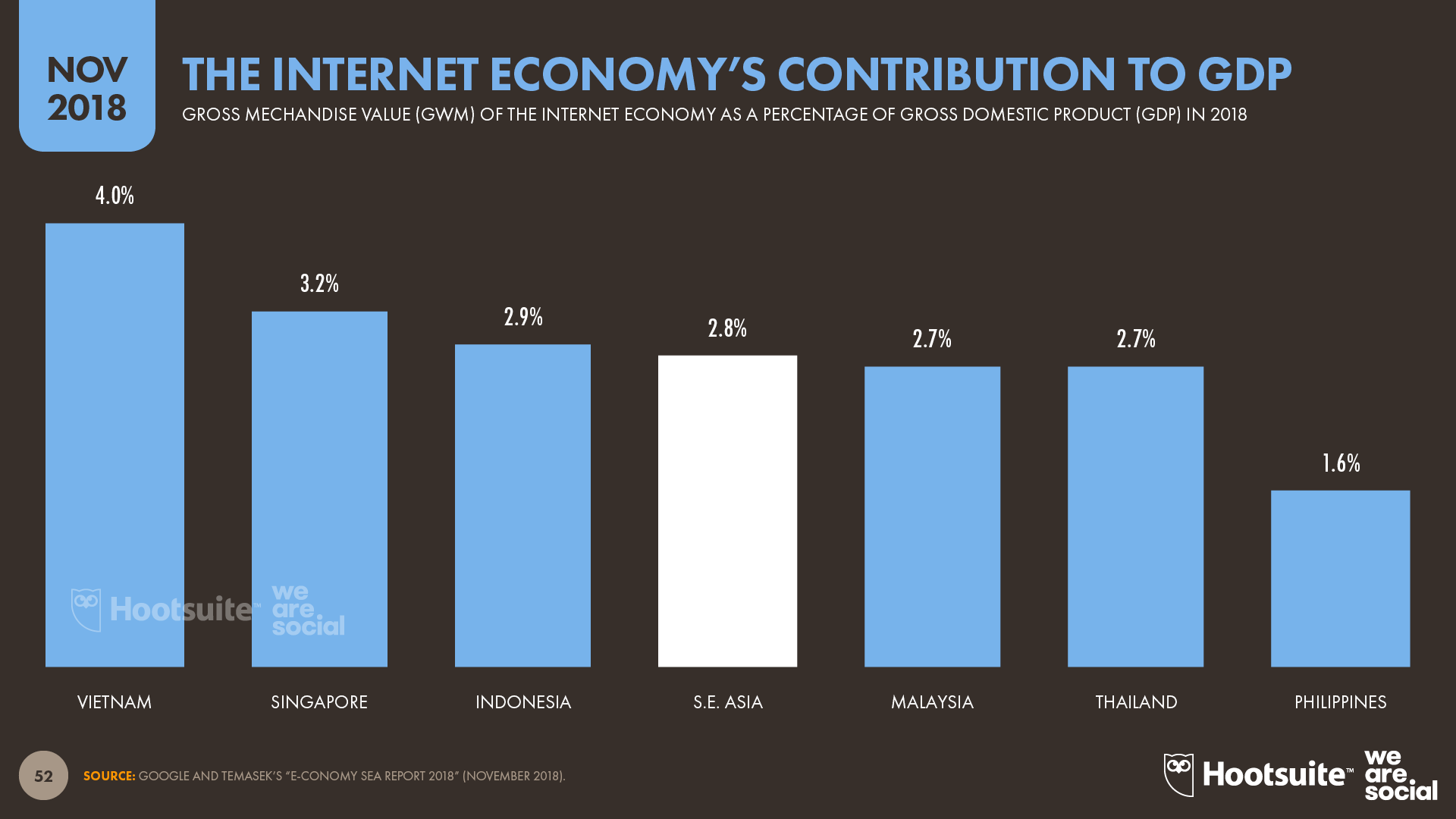 Internet Economy's Contribution to Total GDP by Country November 2018 DataReportal