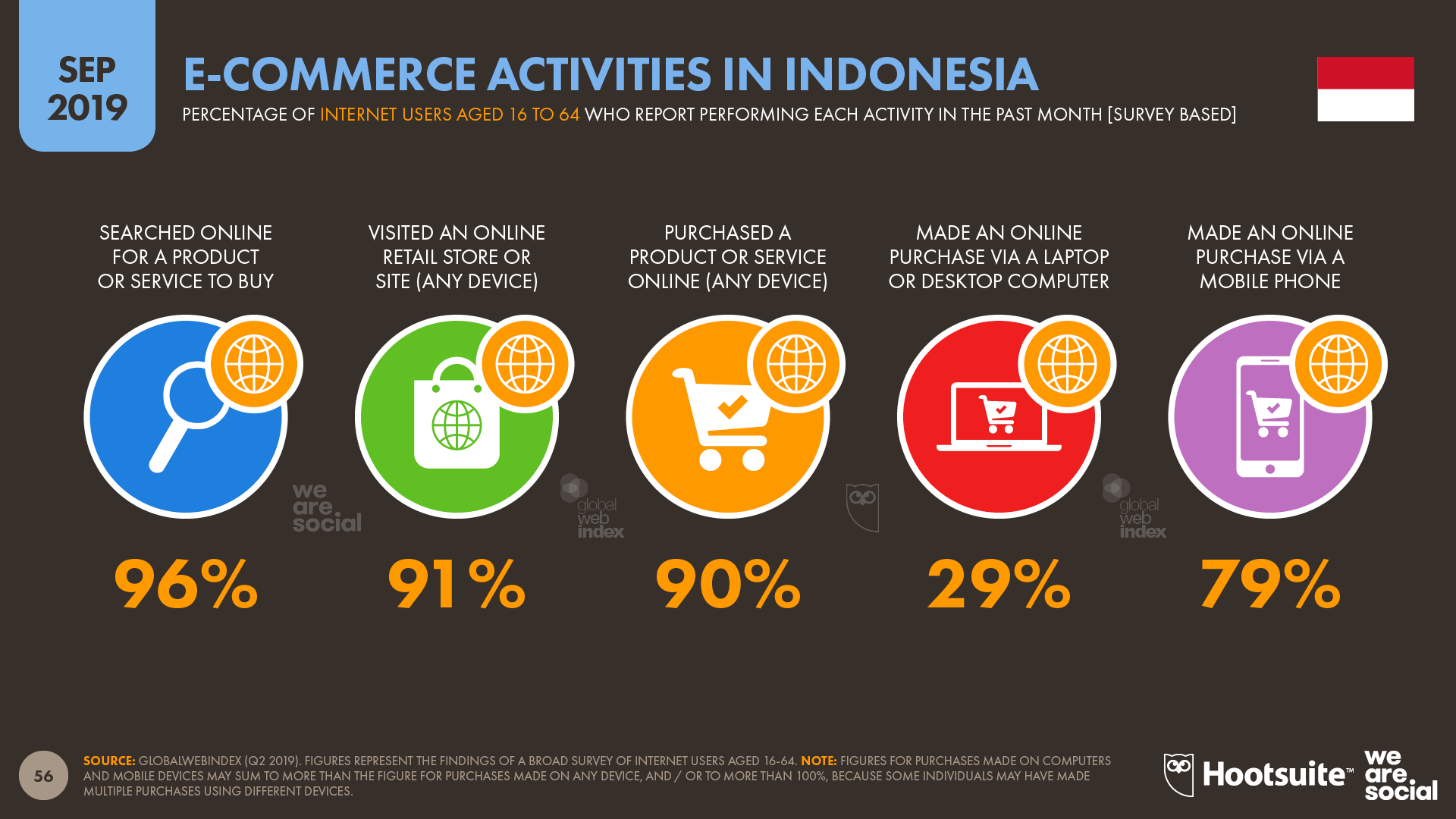 Ecommerce Activities in Indonesia September 2019 DataReportal