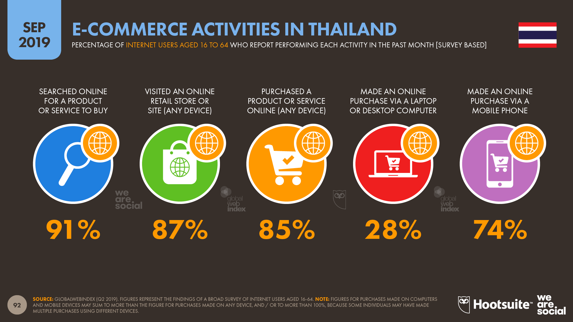 Ecommerce Activities in Thailand September 2019 DataReportal