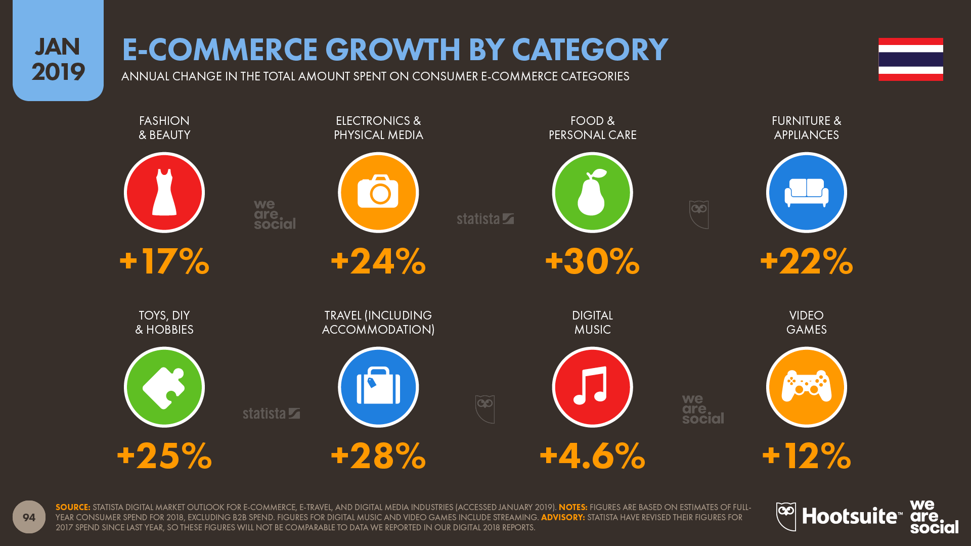 Annual Ecommerce Growth in Thailand by Category January 2019 DataReportal
