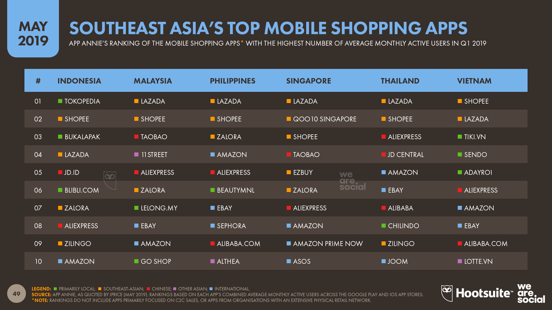 Top Mobile Shopping Apps in Southeast Asia May 2019 DataReportal