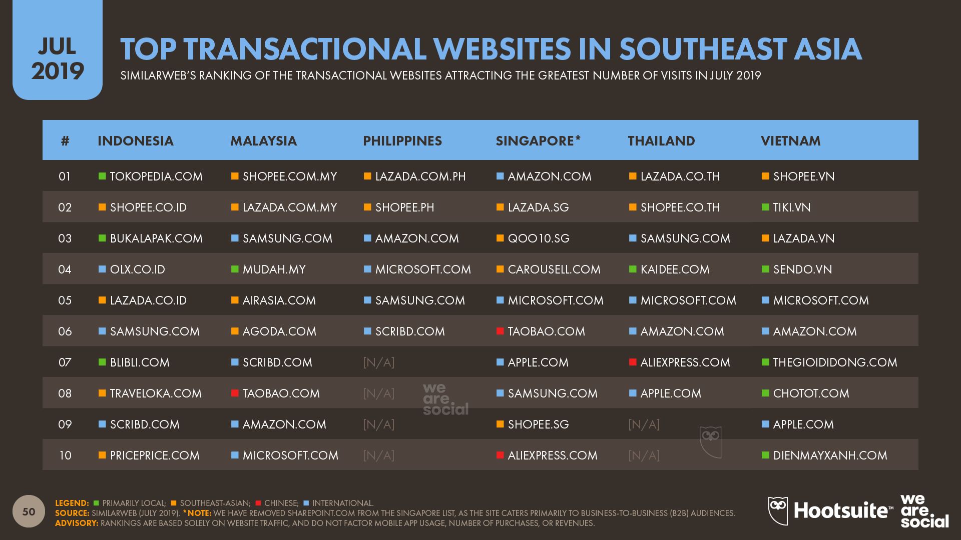 Top Ecommerce Websites in Southeast Asia July 2019 DataReportal