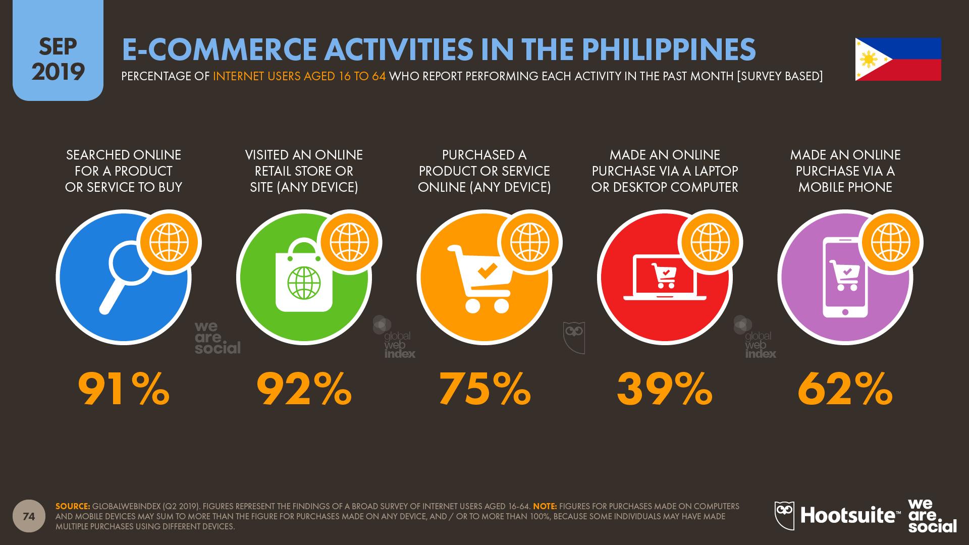 Ecommerce Activities in The Philippines September 2019 DataReportal
