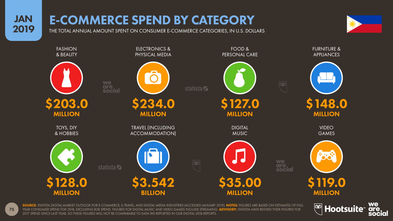 Ecommerce Spend in The Philippines by Category January 2019 DataReportal