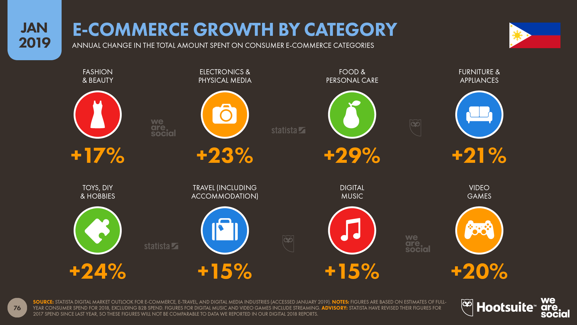 Annual Ecommerce Growth in The Philippines by Category January 2019 DataReportal