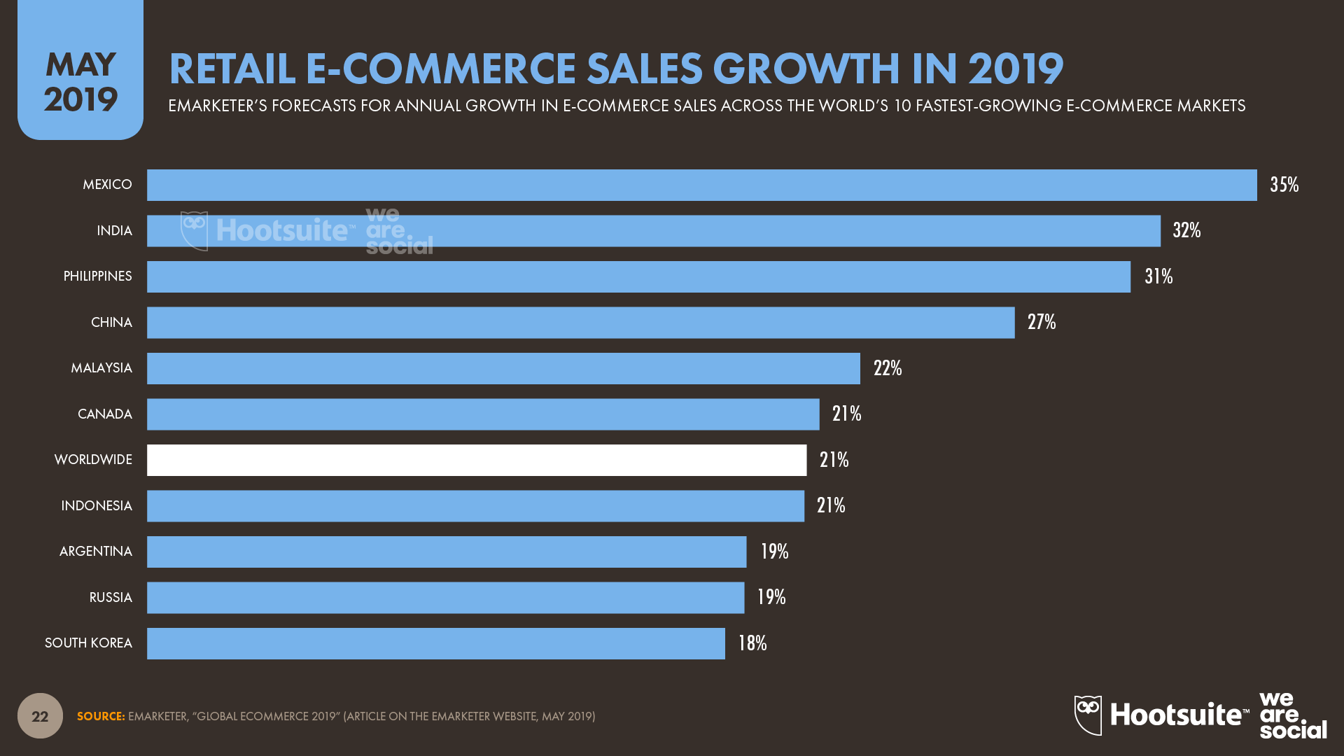 Retail Ecommerce Sales Growth in 2019 (eMarketer) May 2019 DataReportal