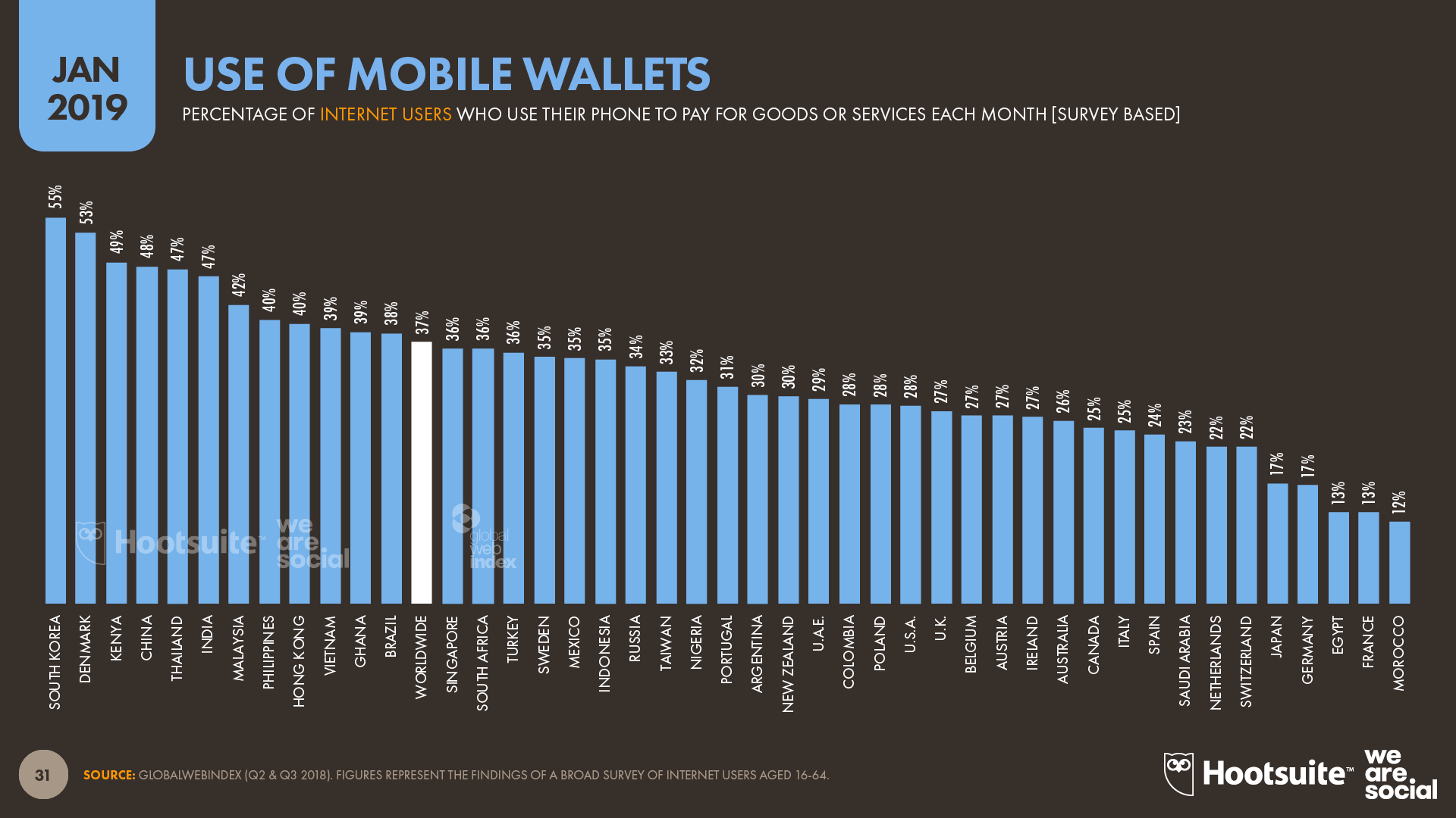 Use of Mobile Wallets by Country January 2019 DataReportal