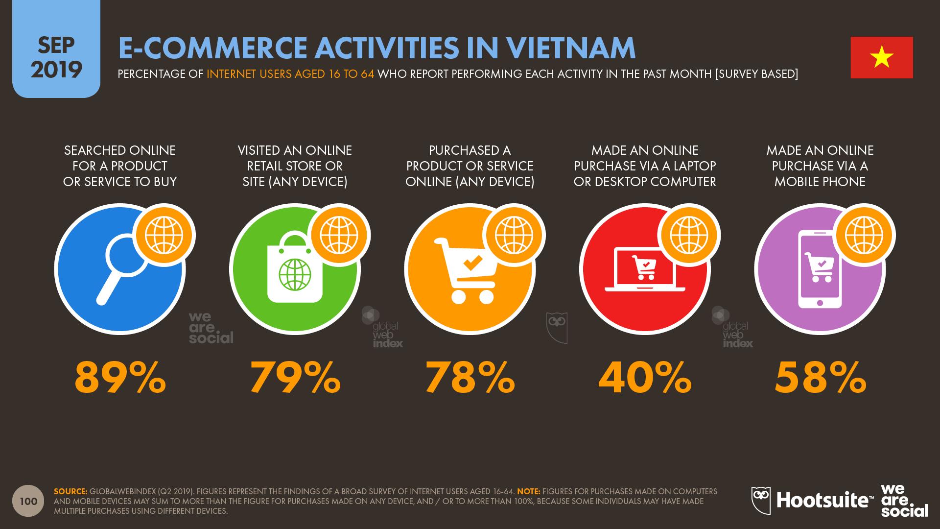 Ecommerce Activities in Vietnam September 2019 DataReportal