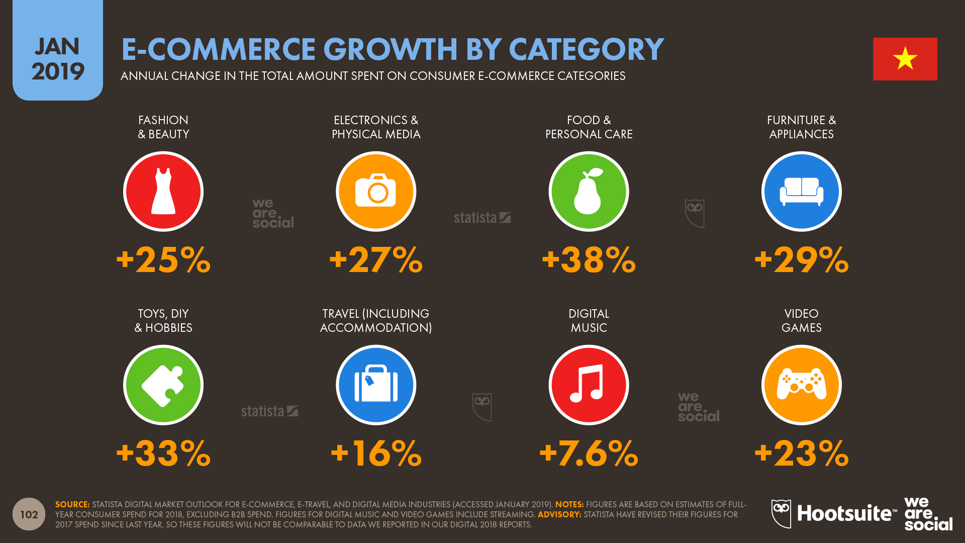 Annual Ecommerce Growth in Vietnam by Category January 2019 DataReportal