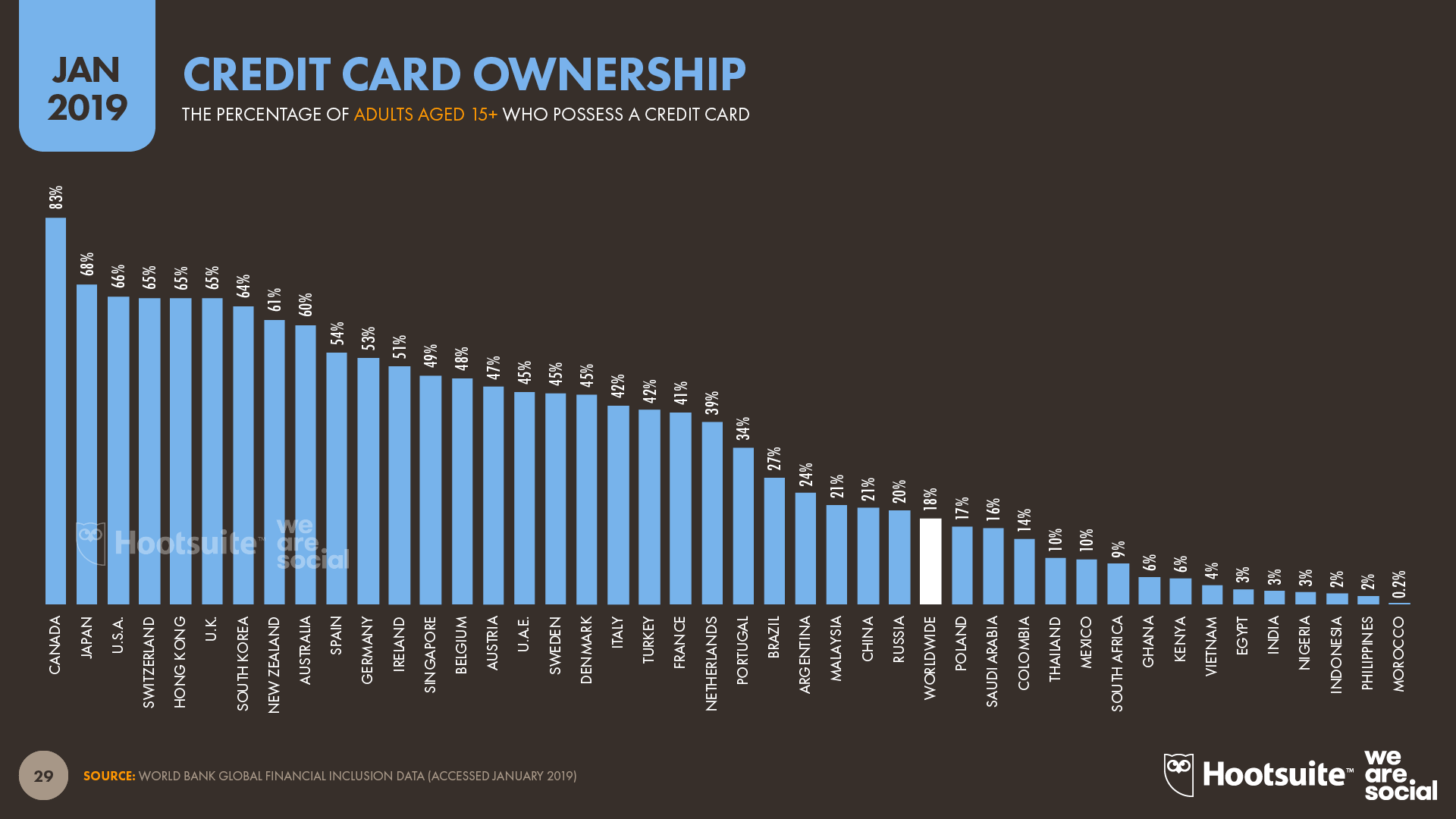Credit Card Ownership by Country January 2019 DataReportal