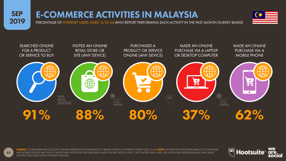 Ecommerce Activities in Malaysia September 2019 DataReportal