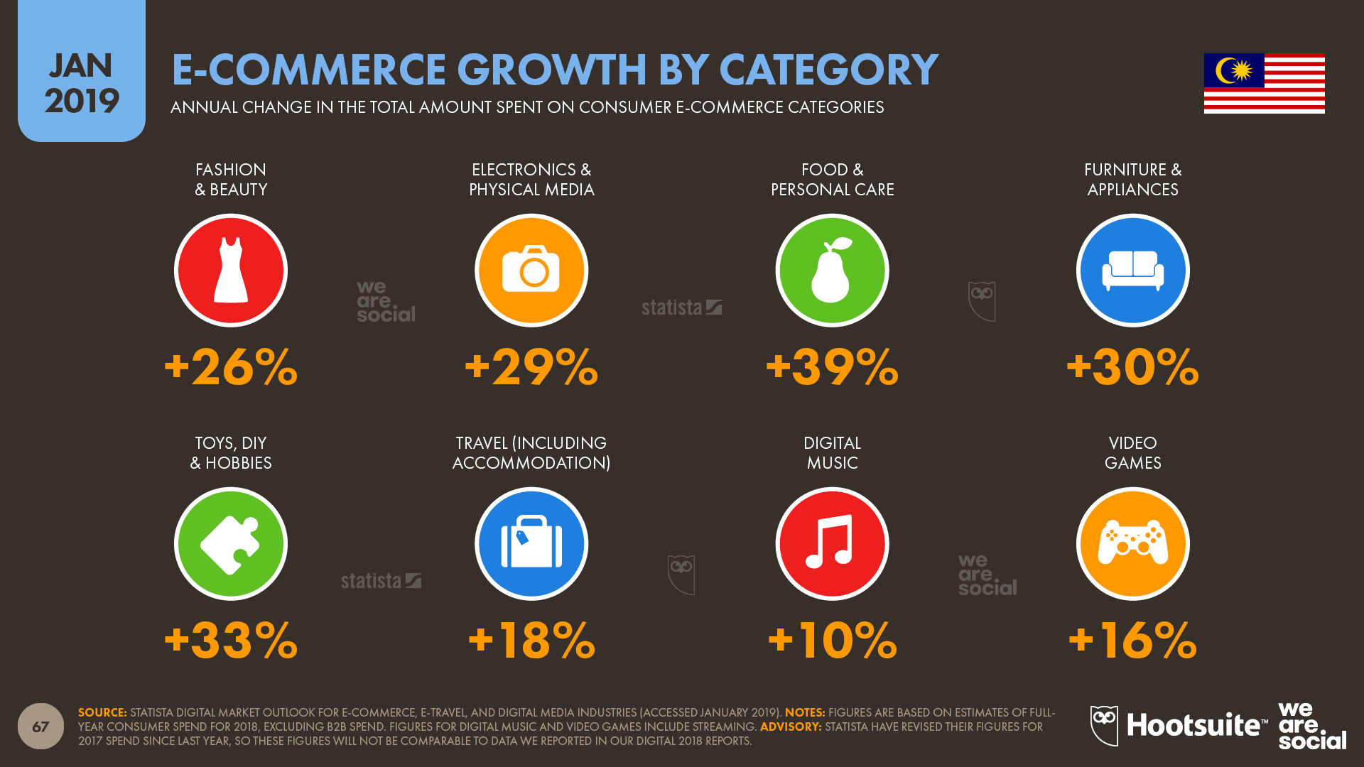 Annual Ecommerce Growth in Malaysia by Category January 2019 DataReportal