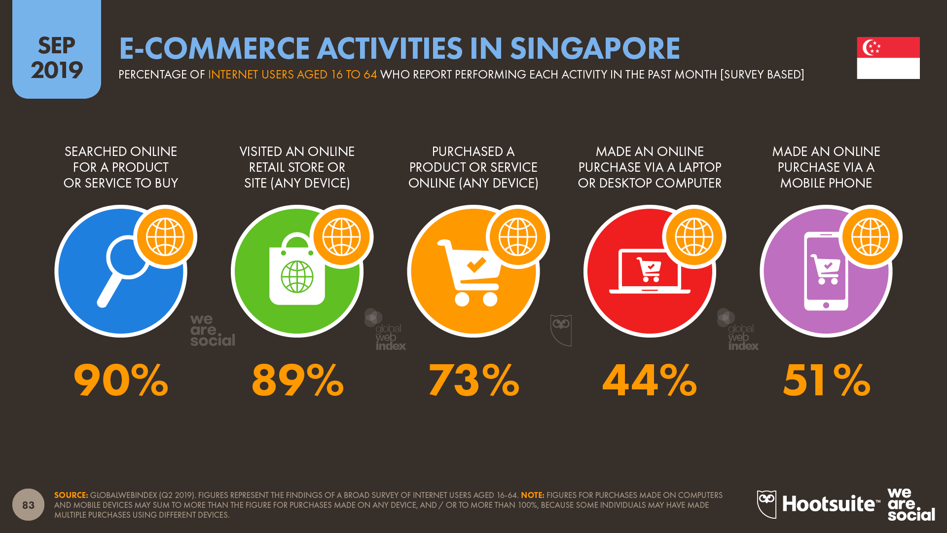 Ecommerce Activities in Singapore September 2019 DataReportal