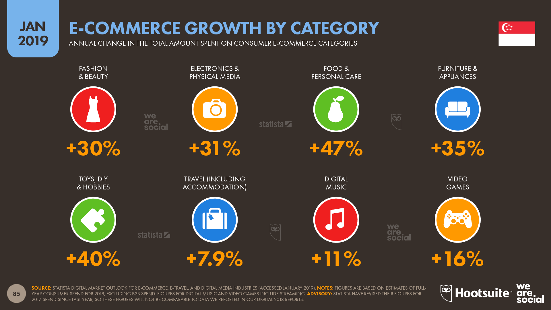 Annual Ecommerce Growth in Singapore by Category January 2019 DataReportal