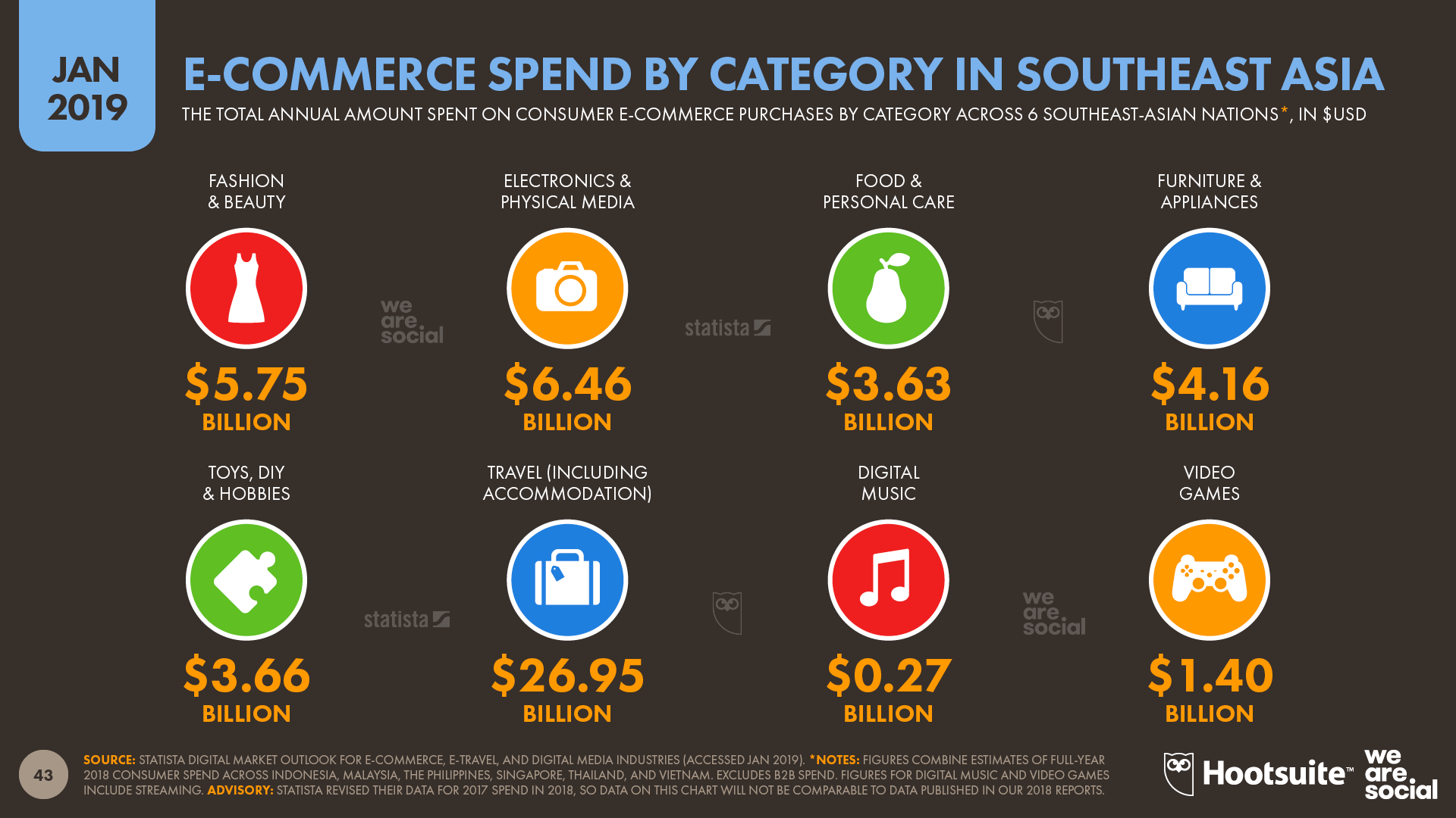 Southeast-Asian Consumer Ecommerce Spend by Category January 2019 DataReportal
