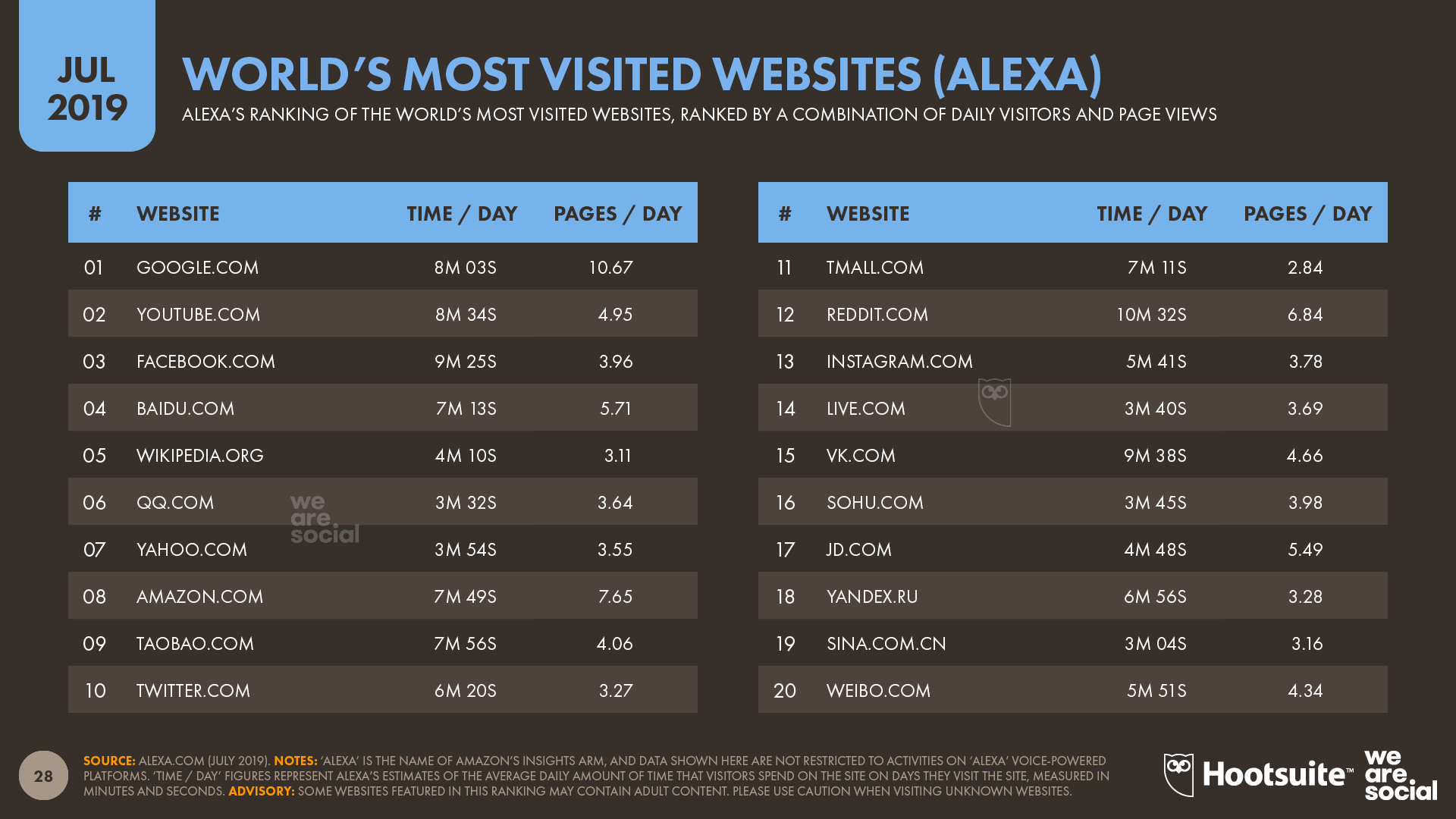 World's Most Visited Websites (Alexa) July 2019 DataReportal